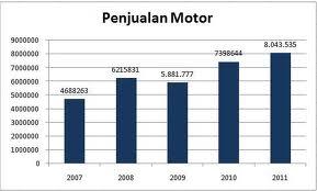 PENJUALAN MOTOR DI INDONESIA  SETIAP TAHUN NAIK (8.043.535 Mtr) Th.2011